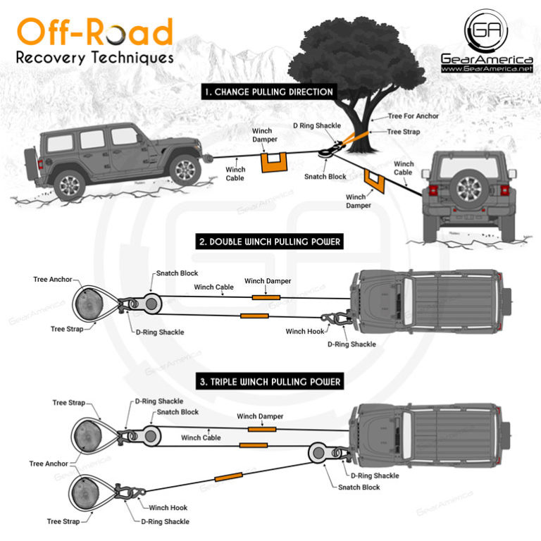 Gear America Winching Diagram for Recovery Gear Use